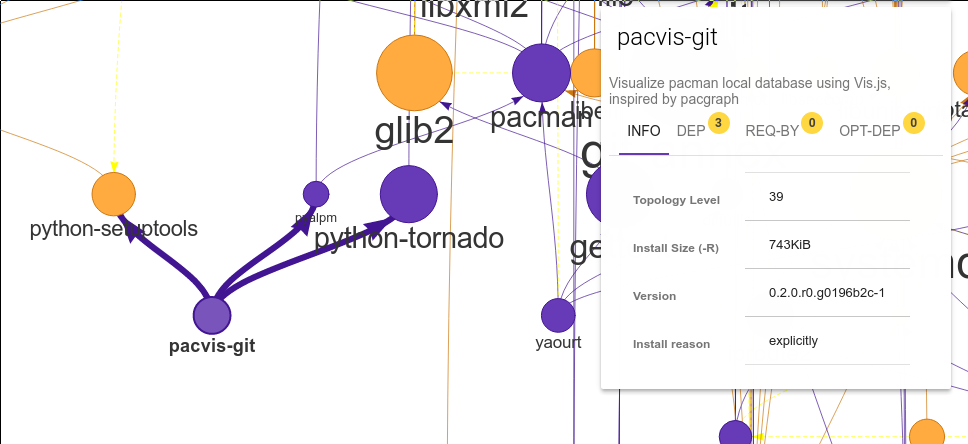 PacVis: visualize pacman local database - Farseerfc's Nest