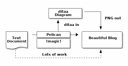ditaa diagram