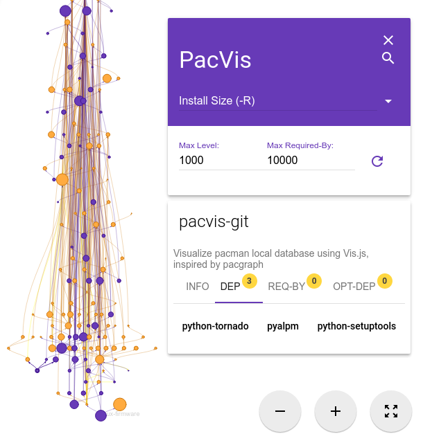 Demo of PacVis