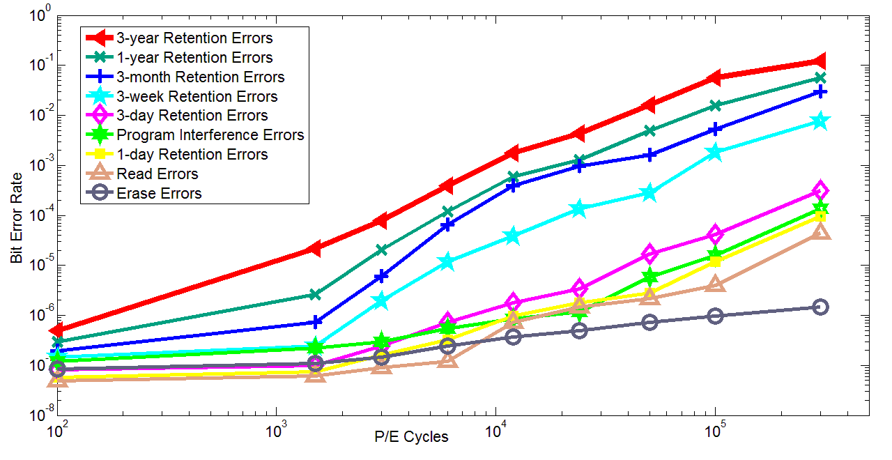ssd-pe-cycles.png